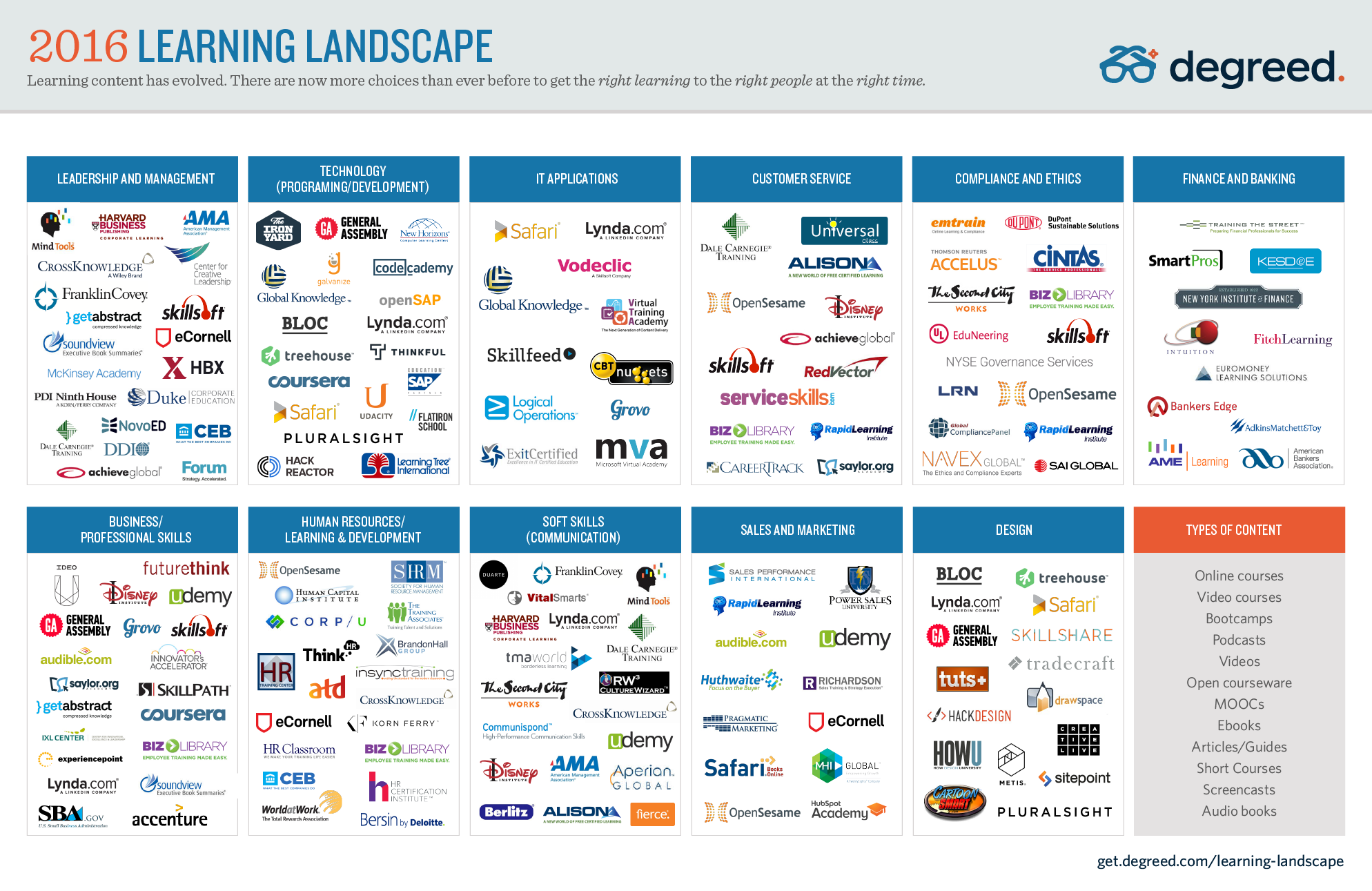 Infographic: The Learning Content Landscape