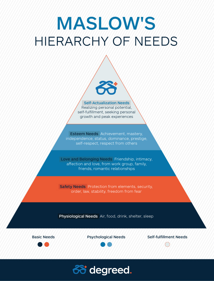 Maslows_HierachyofNeeds