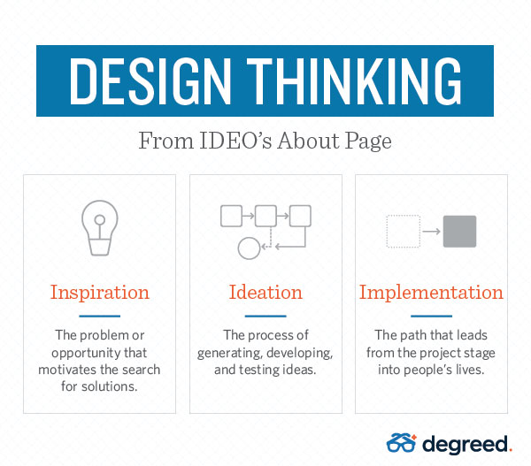 Design-Thinking-Graphic