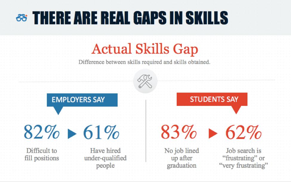 Actual skills gap data