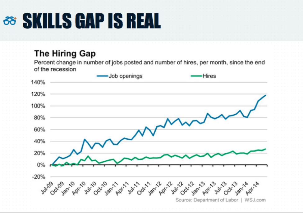 The Skills Gap