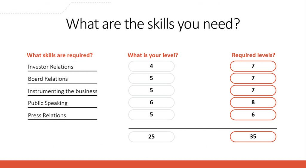skills quotient by job role what are the skills you need?