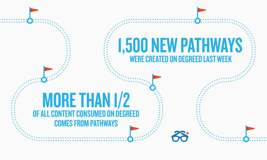 1500 new pathways