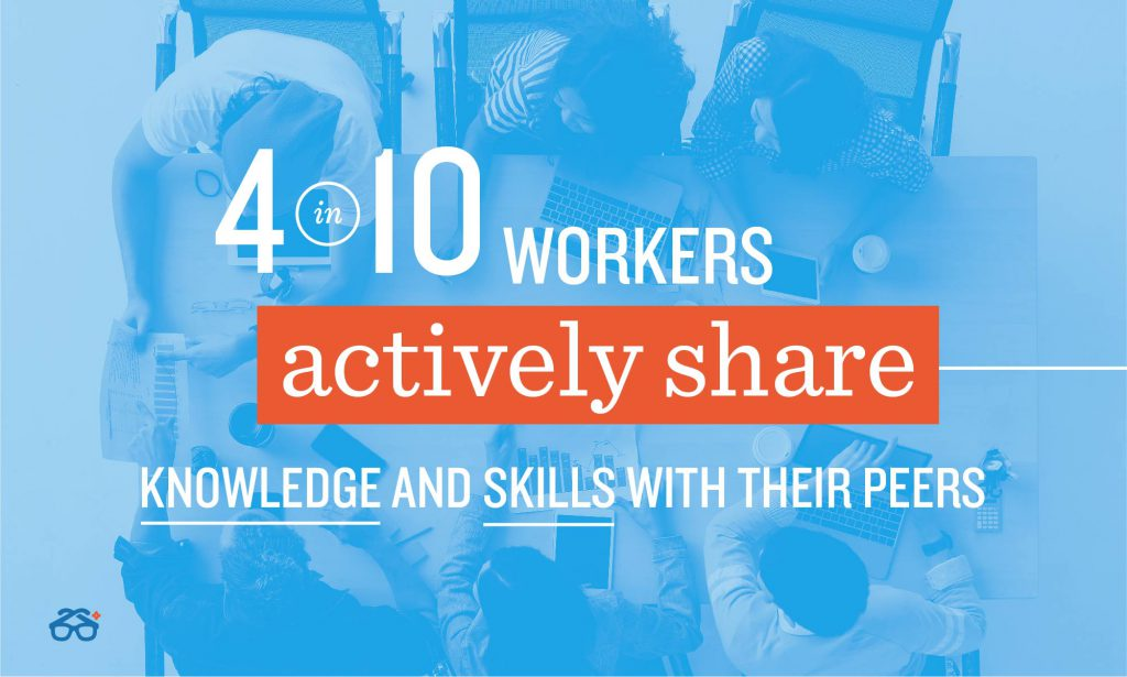 4 in 10 workers actively share knowledge and skills with peers