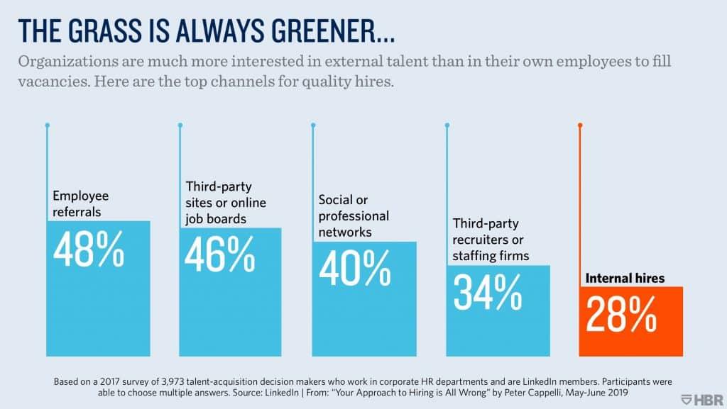 employers prefer external talent