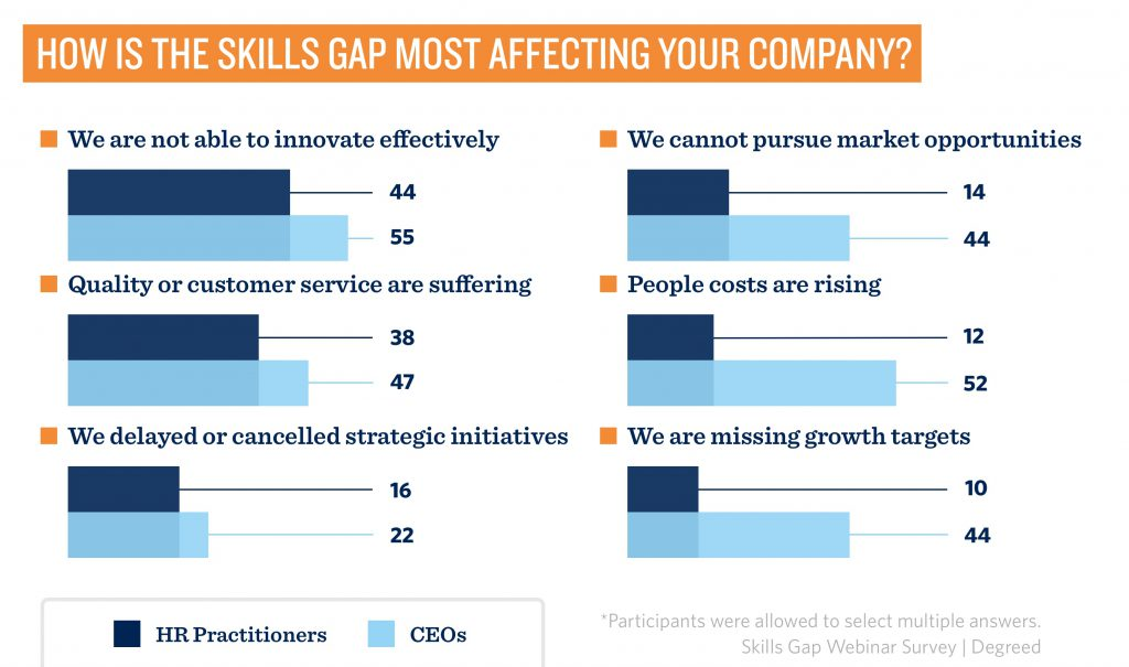how the skills gap affects your company
