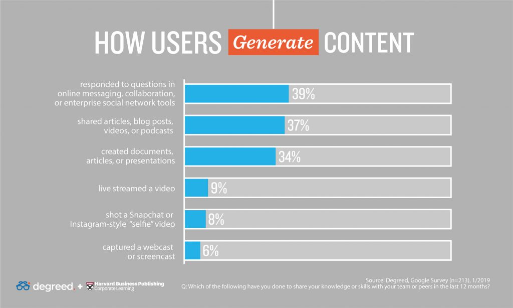 how users employees generate content