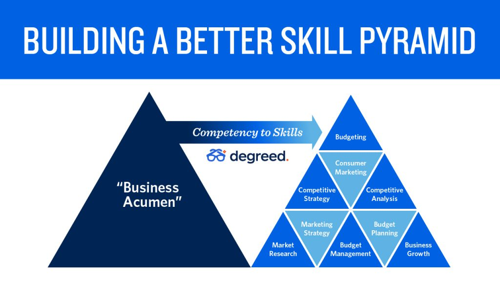 From one competency to many skills