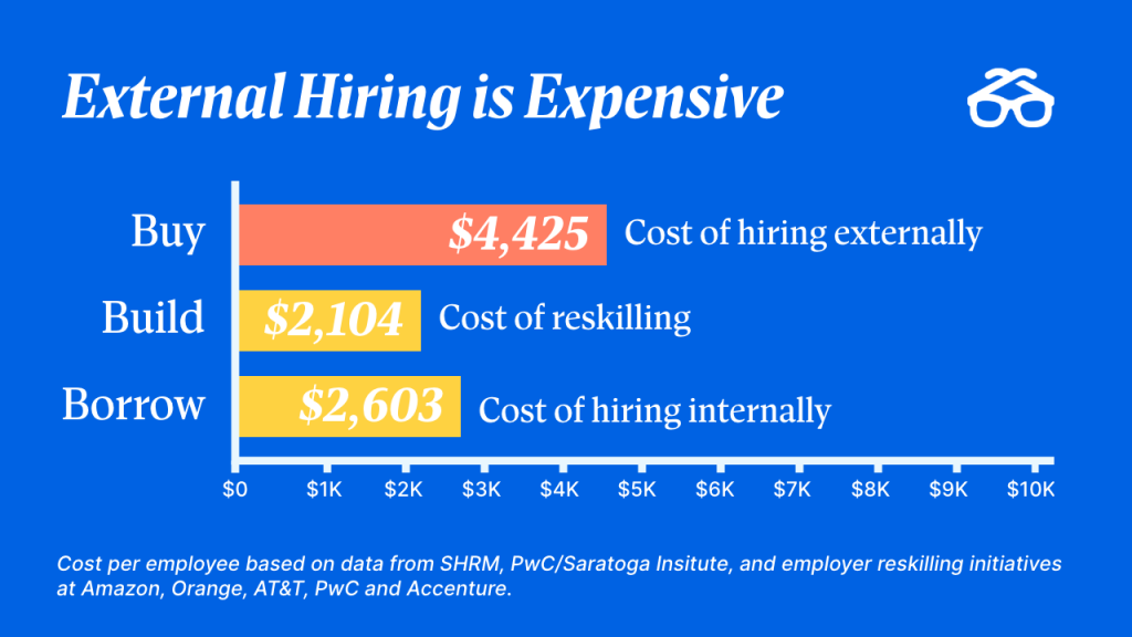 External hiring is expensive. Build and borrow talent through a structure of internal mobility.