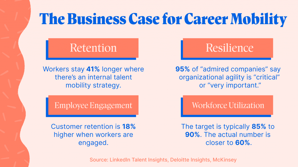 The Business Case for Career Mobility