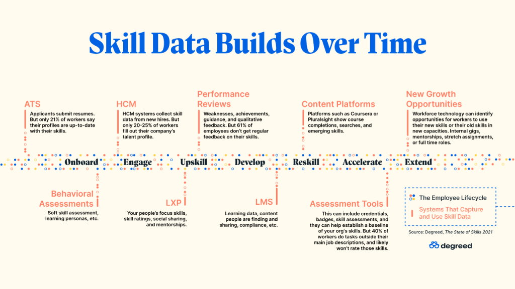 Skill data builds over time: a timeline of the employee lifecycle with 9 sources of skill data.