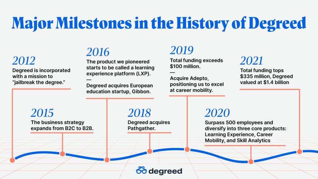 Major milestones in the history of Degreed - a timeline