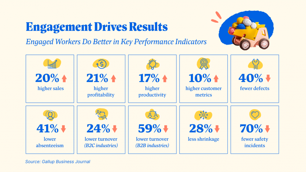 Employee Engagement Drives Results