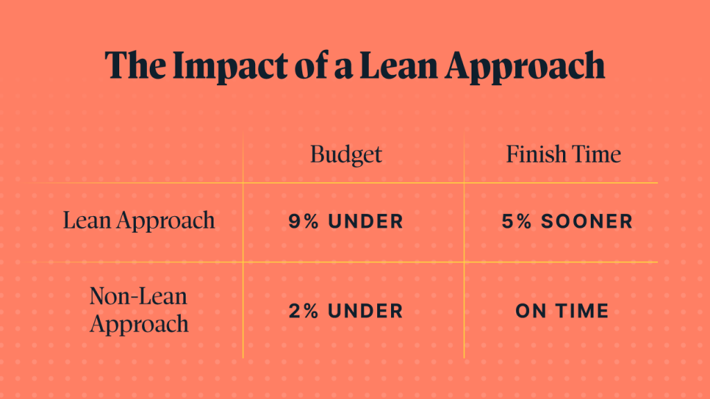 The impact of a lean approach when creating a more agile work environment