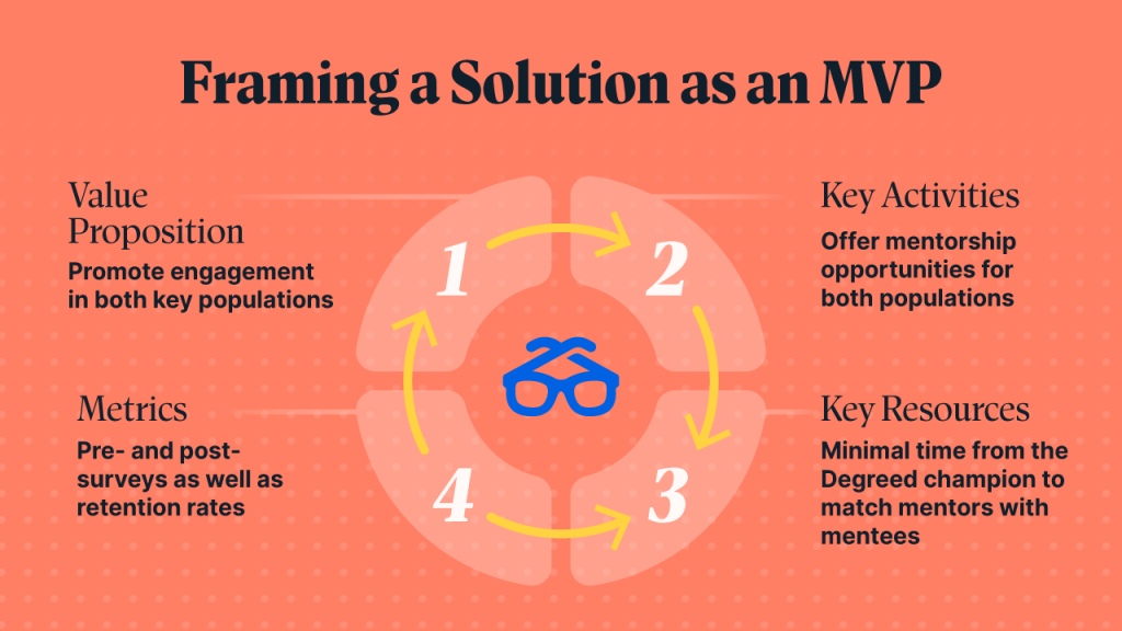 Framing a solution as an MVP for a more agile work environment