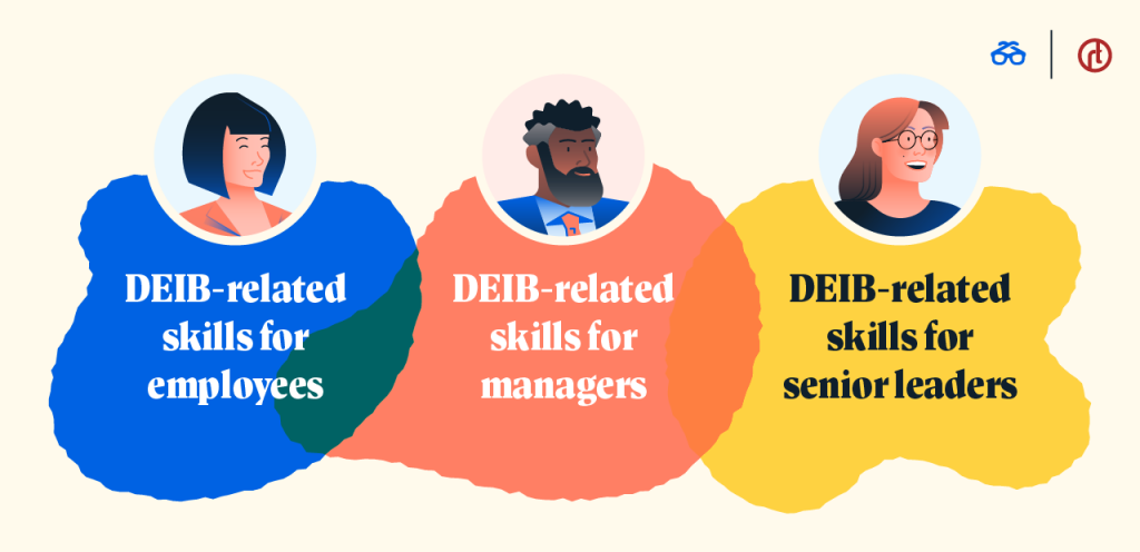 Example of DEIB-related skills by level