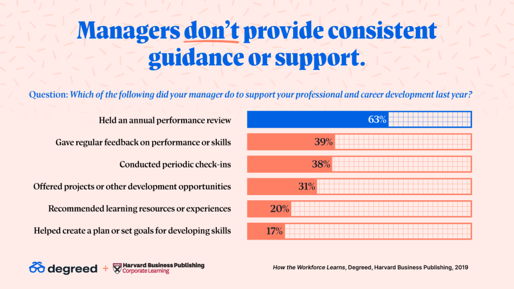Managers don't provide consistent guidance or support.