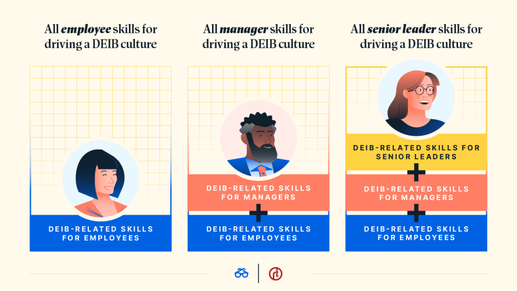 Example of Additive Skills by Level for Driving a DEIB Culture