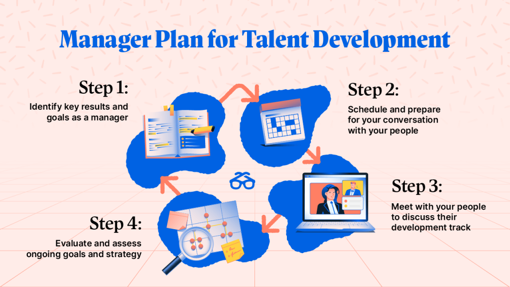 Manager Plan for Talent Development