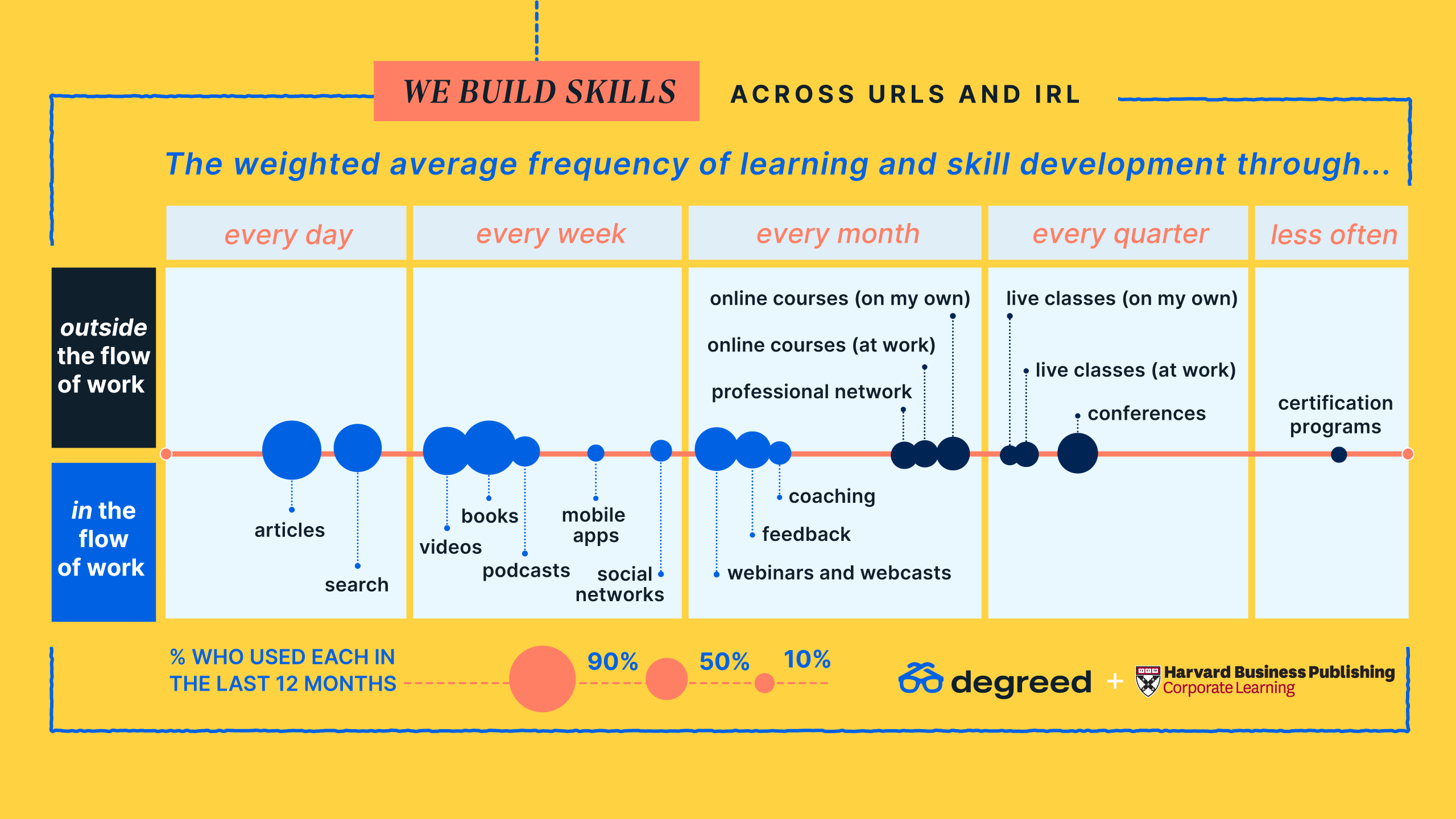 We Build Skills Across URLS and IRL with Experiential Learning at Work