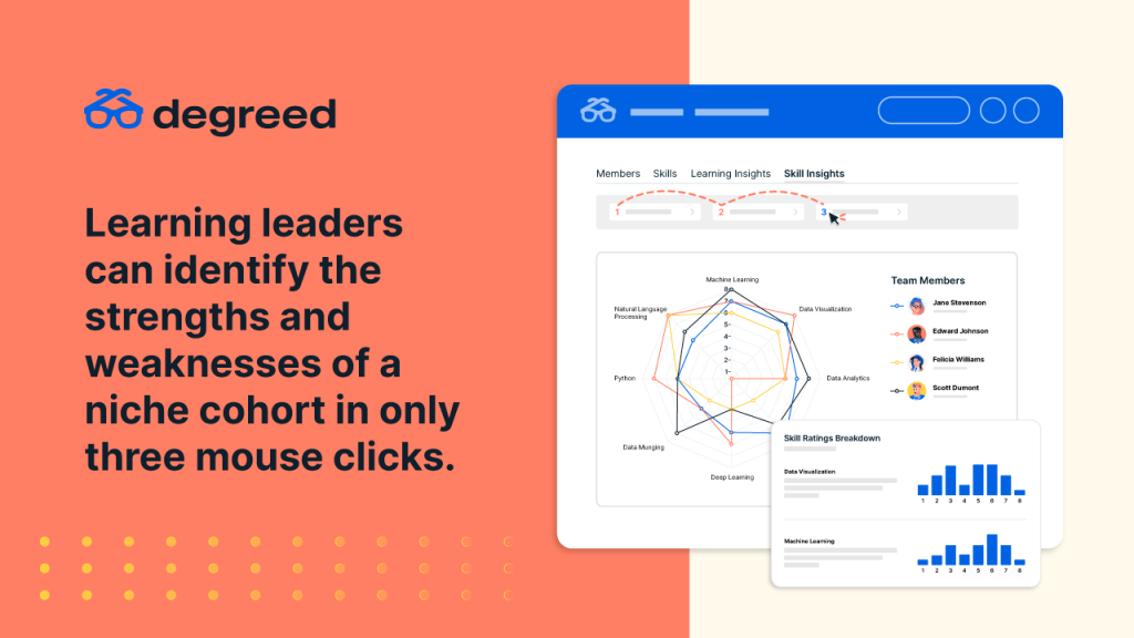 Learning leaders can identify the strengths and weaknesses of a niche cohort in only three mouse clicks.
