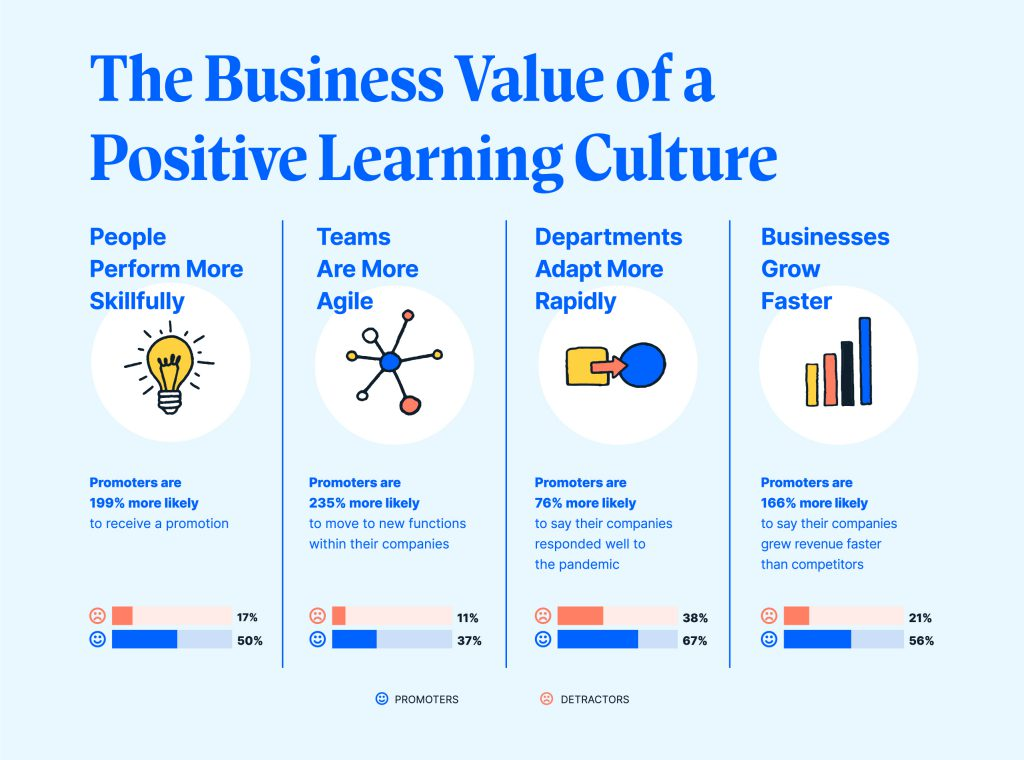 The Business Value of a Positive Learning Culture
